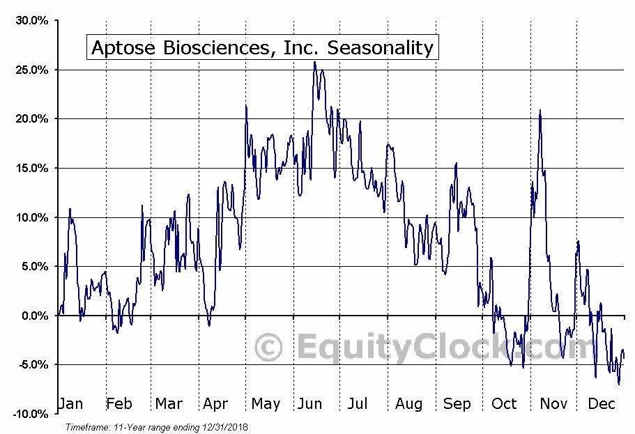 Aptose Biosciences, Inc. (NASD:APTO) Seasonal Chart