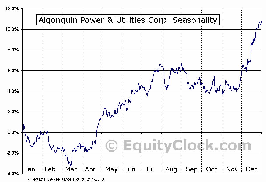 Algonquin Power & Utilities Corp (TSE:AQN) Seasonal Chart