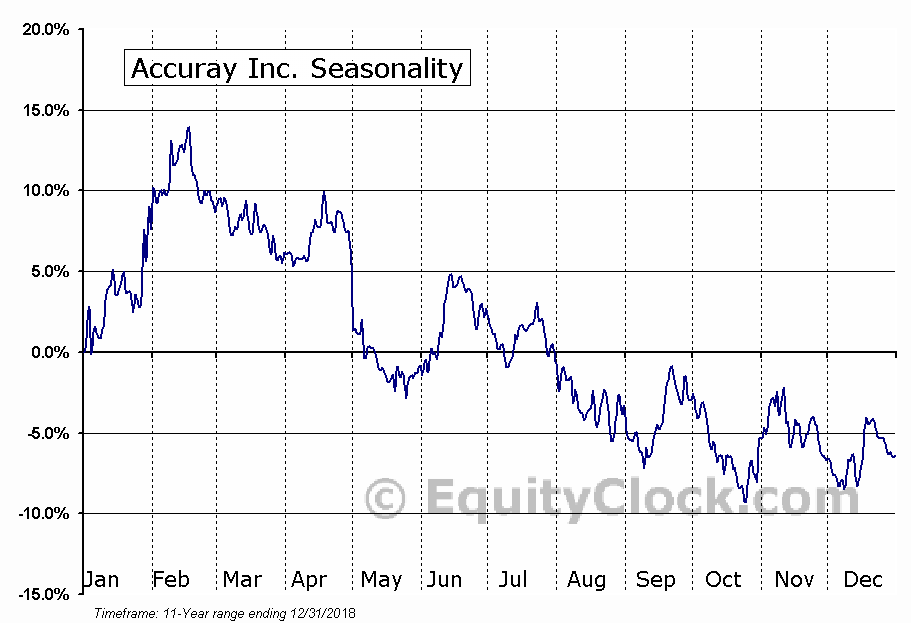 Accuray Inc. (NASD:ARAY) Seasonal Chart