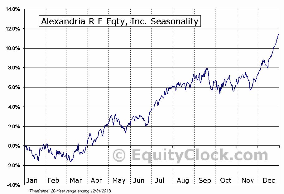 Alexandria R E Eqty, Inc. (NYSE:ARE) Seasonal Chart