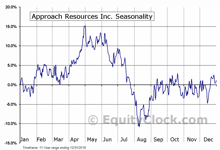 Approach Resources Inc. (NASD:AREX) Seasonal Chart