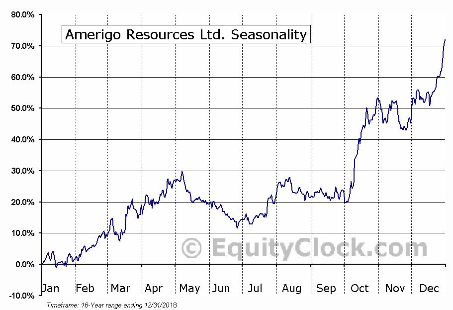 Amerigo Resources (TSE:ARG) Seasonal Chart