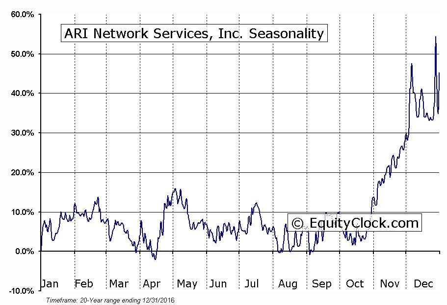ARI Network Services, Inc. (NASD:ARIS) Seasonal Chart