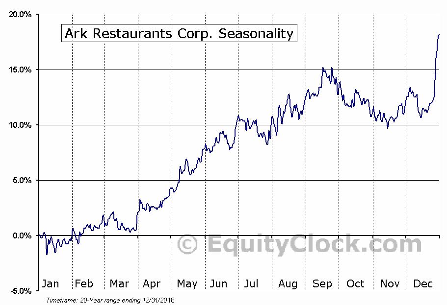 Ark Restaurants Corp. (NASD:ARKR) Seasonal Chart
