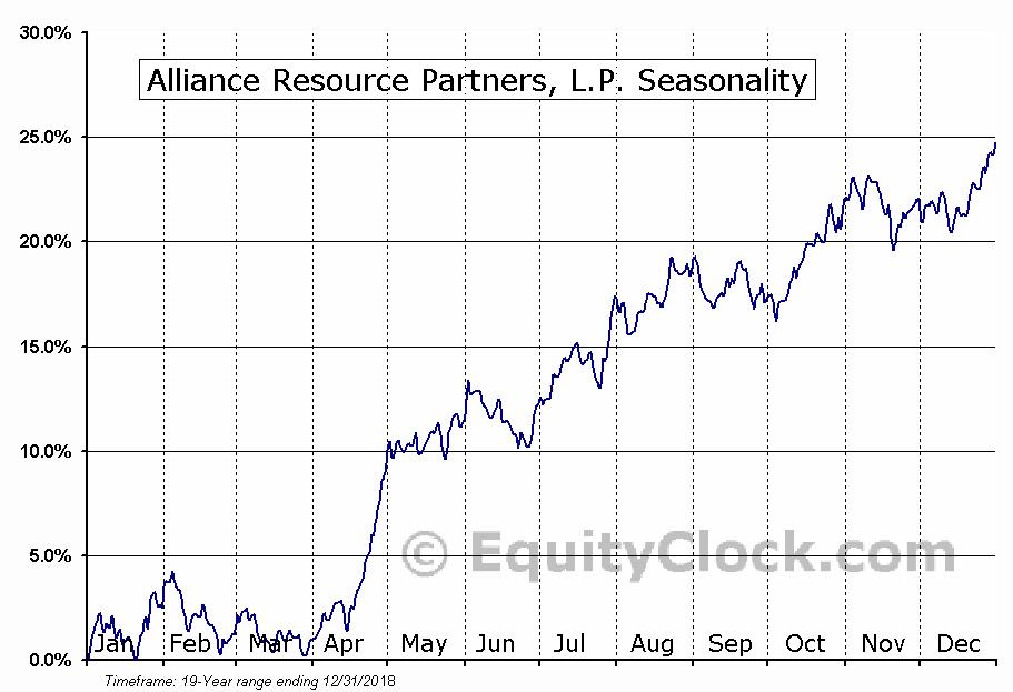 Alliance Resource Partners, L.P. (NASDAQ:ARLP) Seasonal Chart