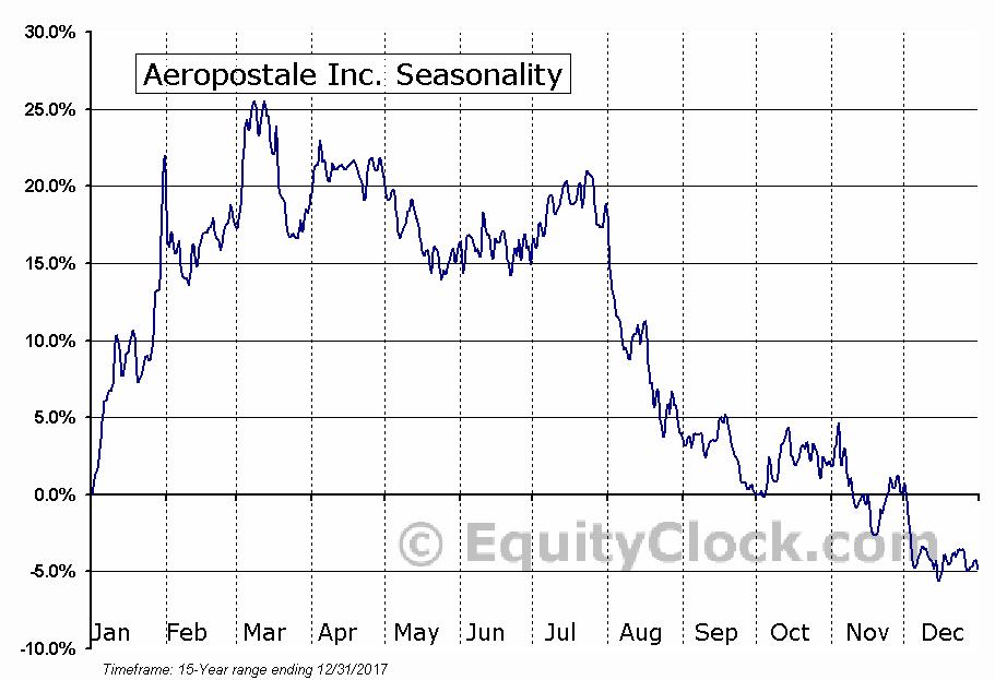 Aeropostale Inc. (OTCMKT:AROPQ) Seasonal Chart
