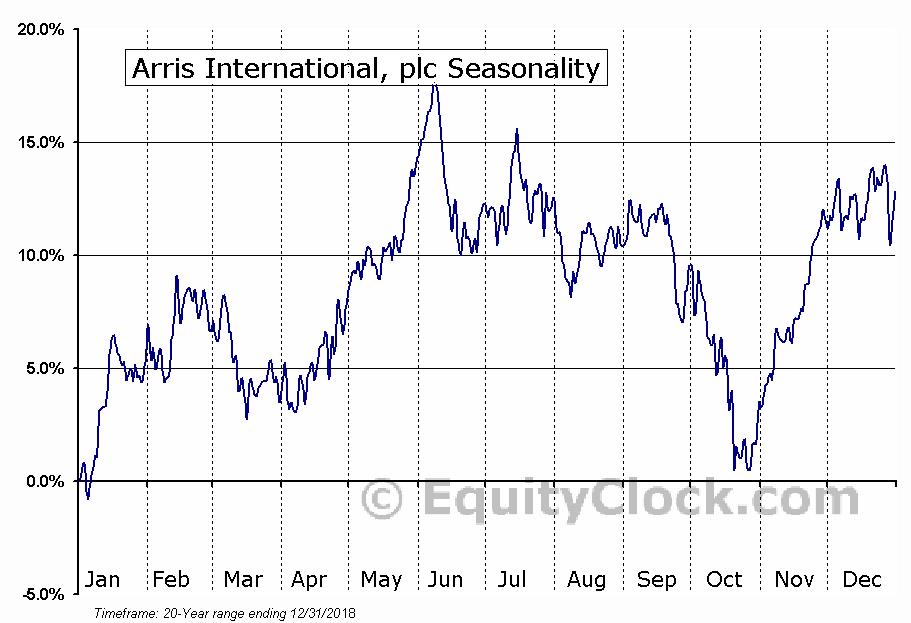 Arris International, plc (NASD:ARRS) Seasonal Chart