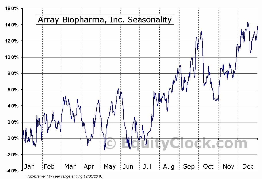Array Biopharma, Inc. (NASD:ARRY) Seasonal Chart