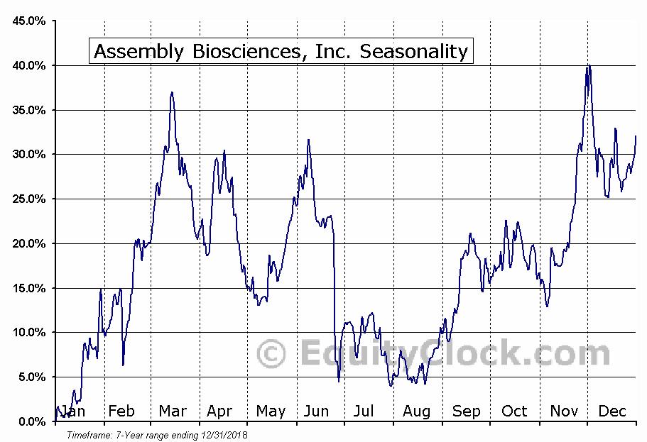 Assembly Biosciences, Inc. (NASD:ASMB) Seasonal Chart