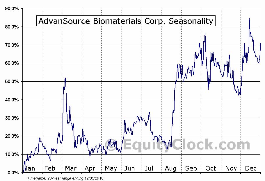 AdvanSource Biomaterials Corp. (OTCMKT:ASNB) Seasonal Chart