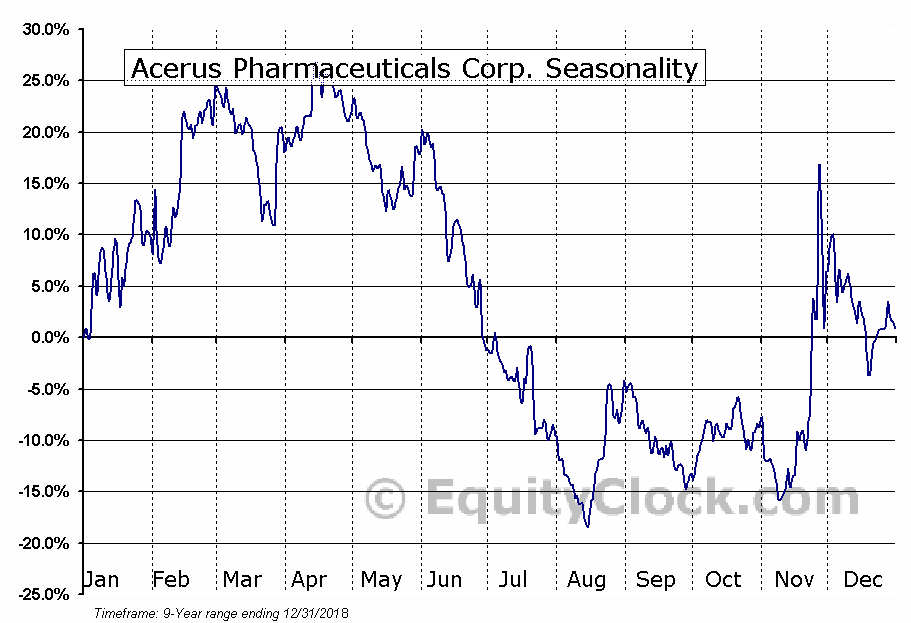 Acerus Pharmaceuticals (TSE:ASP) Seasonal Chart