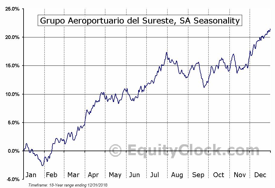 Grupo Aeroportuario del Sureste, SA (NYSE:ASR) Seasonal Chart