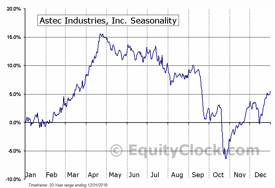 Astec Industries, Inc. (NASD:ASTE) Seasonal Chart