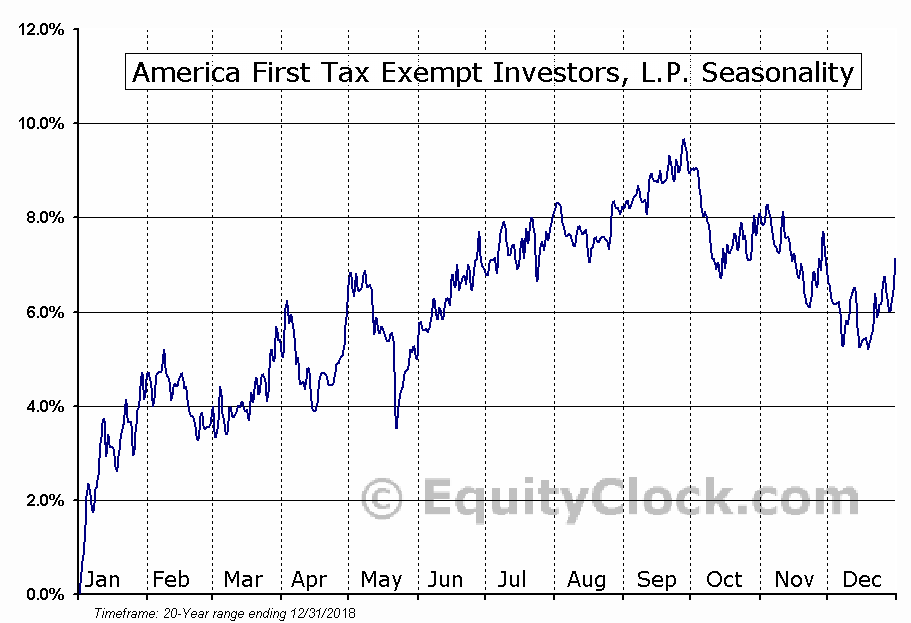 America First Tax Exempt Investors (NASD:ATAX) Seasonal Chart