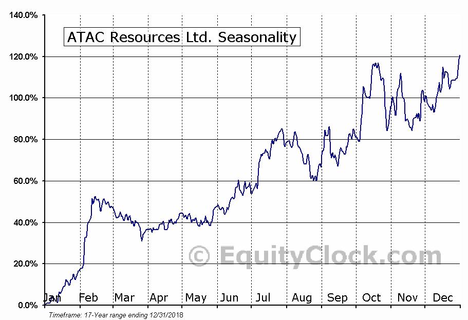 ATAC Resources Ltd. (TSXV:ATC) Seasonal Chart