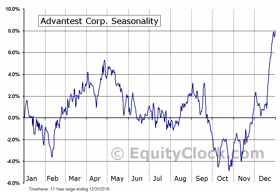 Advantest Corp. (OTCMKT:ATEYY) Seasonal Chart