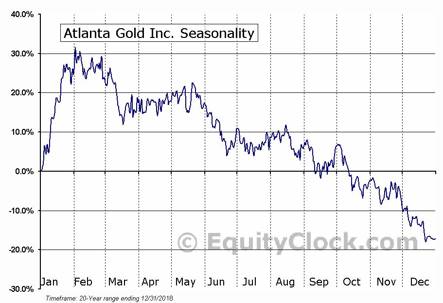 Atlanta Gold Inc. (TSXV:ATG) Seasonal Chart