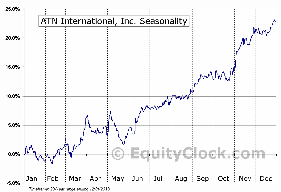 ATN International, Inc. (NASD:ATNI) Seasonal Chart