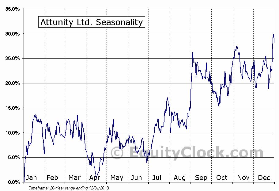 Attunity Ltd. (NASD:ATTU) Seasonal Chart