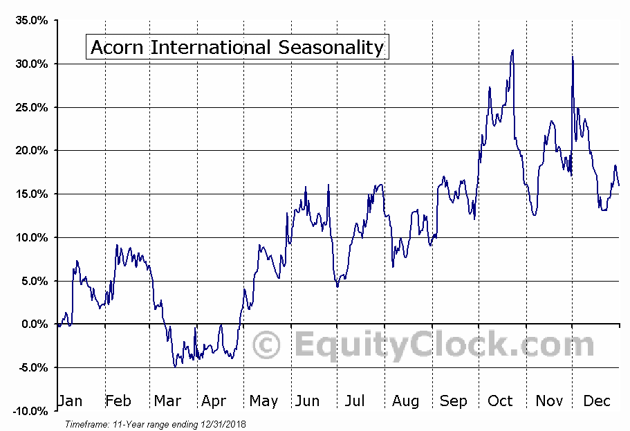 Acorn International (NYSE:ATV) Seasonal Chart