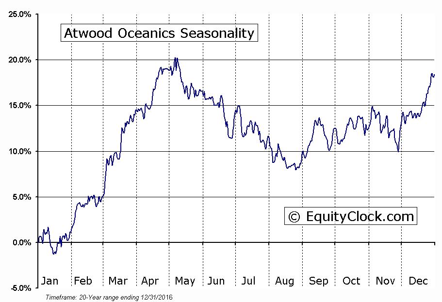 Atwood Oceanics (NYSE:ATW) Seasonal Chart