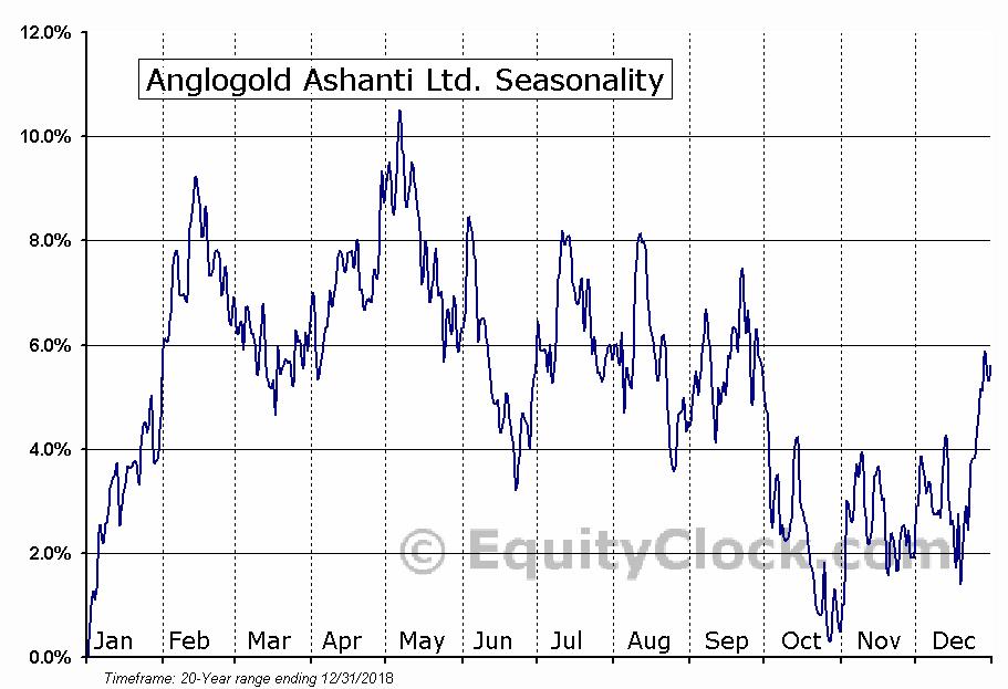 Anglogold Ashanti Ltd. (NYSE:AU) Seasonal Chart