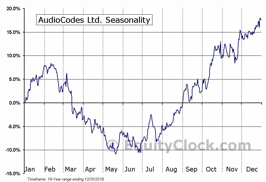 AudioCodes Ltd. (NASD:AUDC) Seasonal Chart
