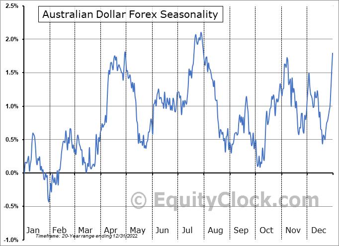 Australian Dollar Forex (FX:AUD) Seasonal Chart