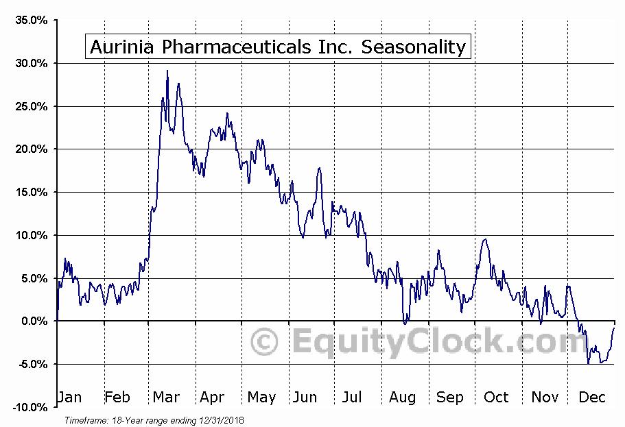 Aurinia Pharmaceuticals (TSE:AUP) Seasonal Chart