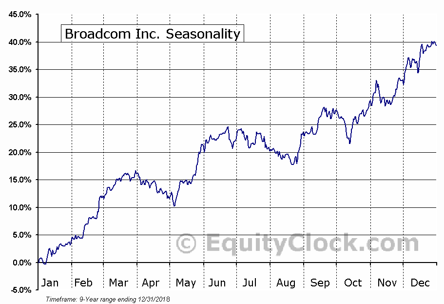 Broadcom Corporation (NASDAQ:AVGO) Seasonal Chart