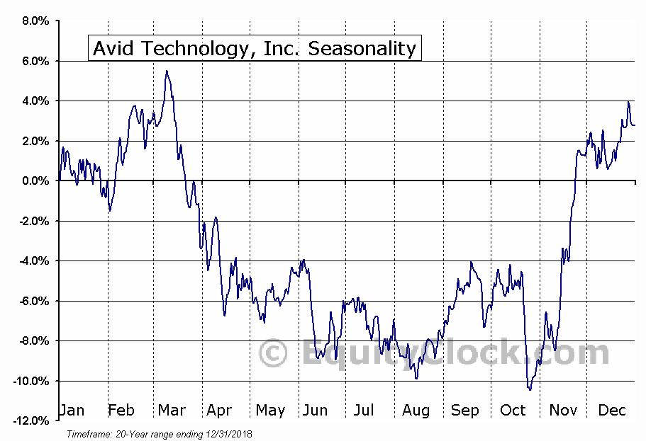 Avid Technology, Inc. (NASD:AVID) Seasonal Chart