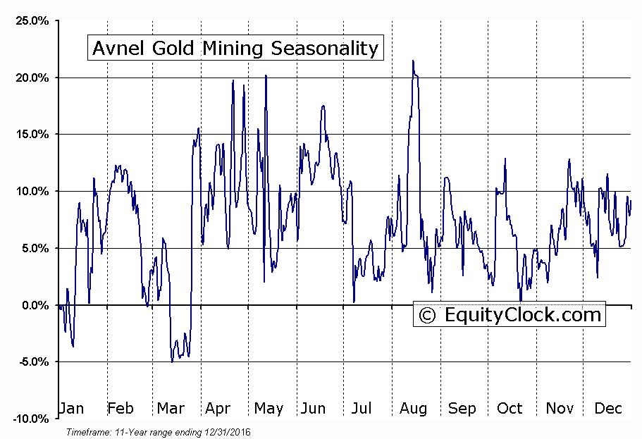 Avnel Gold Mining (TSE:AVK) Seasonal Chart