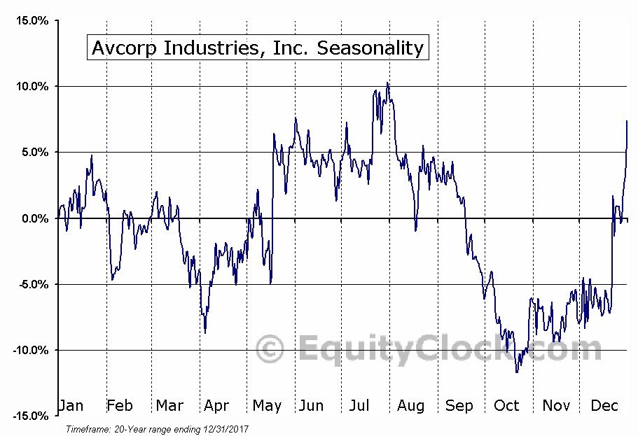 Avcorp Industries, Inc. (TSE:AVP) Seasonal Chart