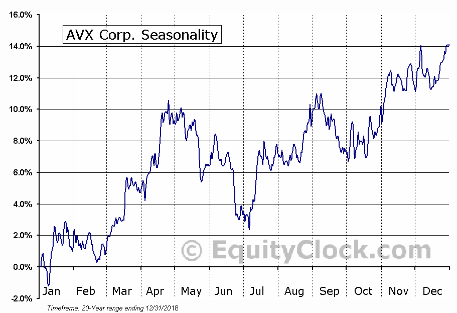 AVX Corp. (NYSE:AVX) Seasonal Chart
