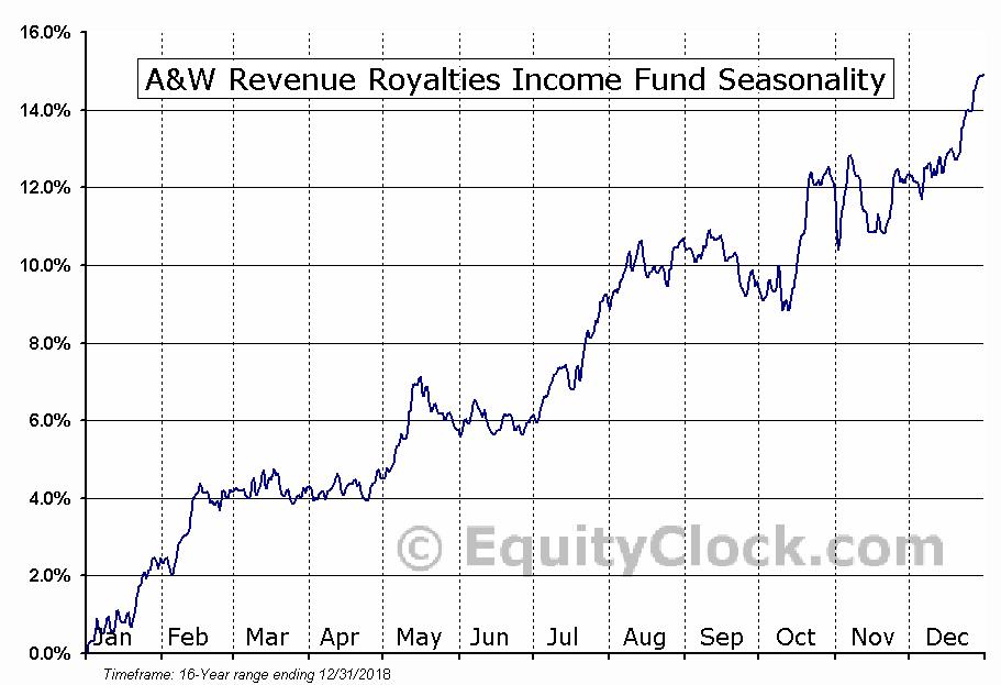 A&W Revenue Royalties Income Fund (TSE:AW-UN) Seasonal Chart