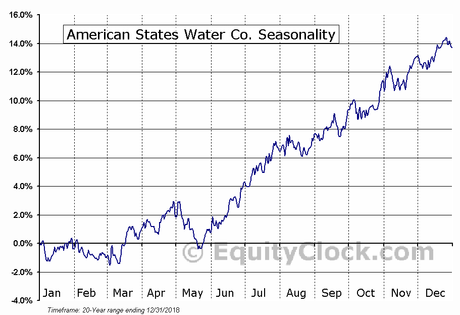 American States Water Co. (NYSE:AWR) Seasonal Chart
