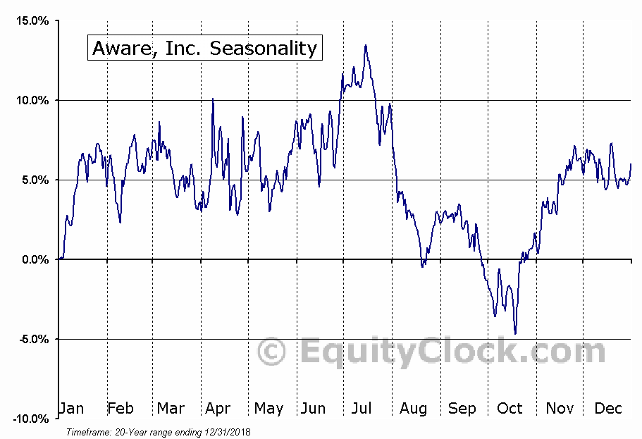 Aware, Inc. (NASD:AWRE) Seasonal Chart