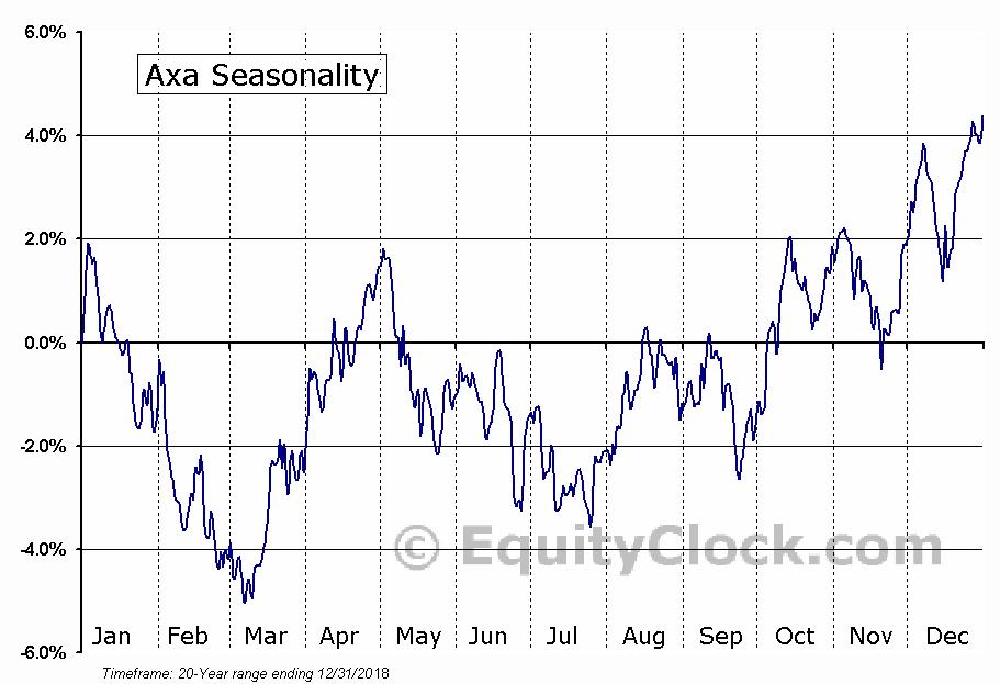 Axa (OTCMKT:AXAHY) Seasonal Chart