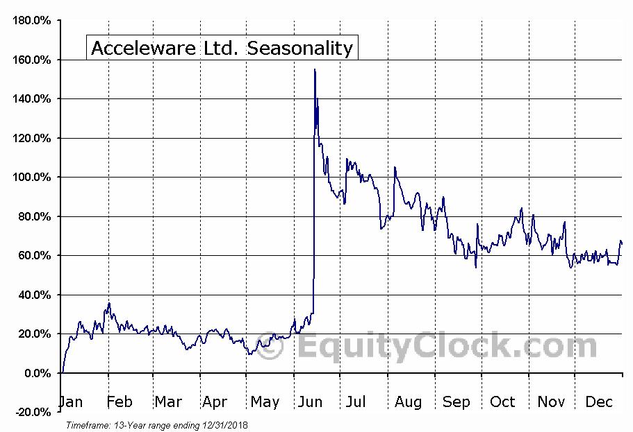 Acceleware Ltd. (TSXV:AXE) Seasonal Chart