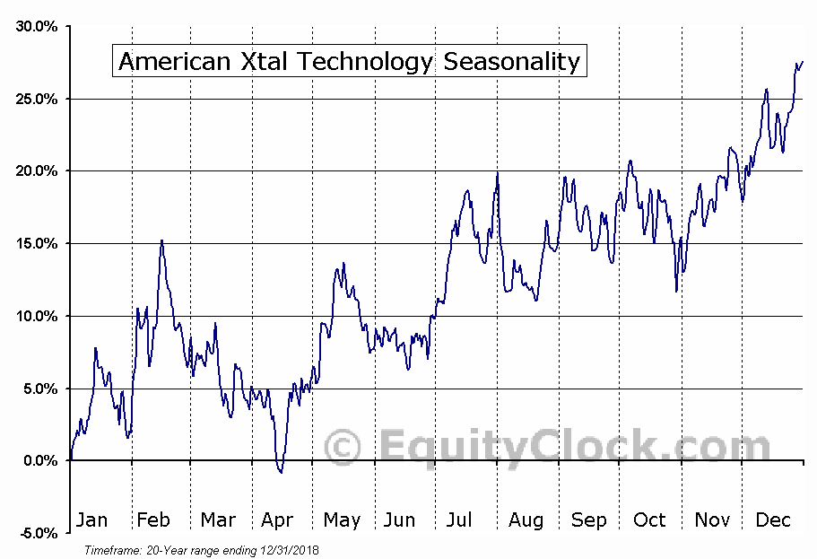 American Xtal Technology (NASD:AXTI) Seasonal Chart