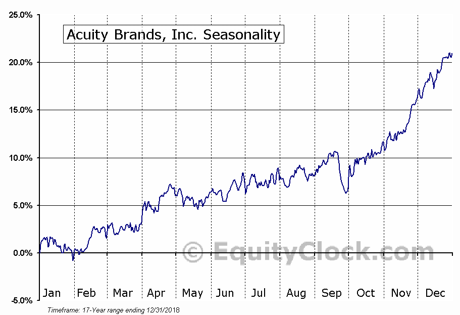 Acuity Brands, Inc. (NYSE:AYI) Seasonal Chart