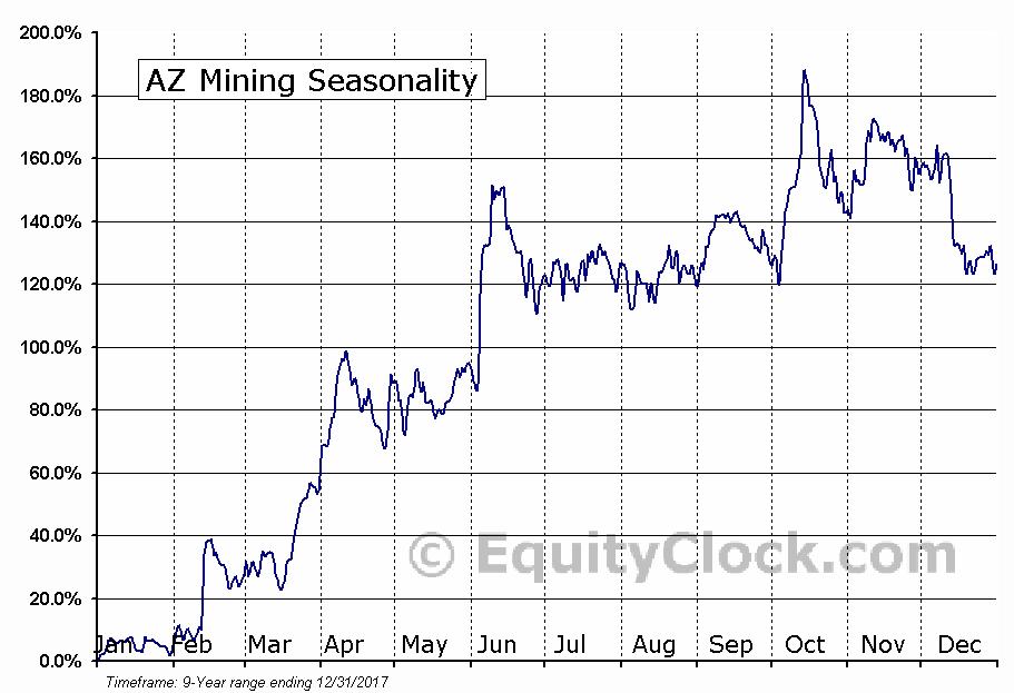 AZ Mining (TSE:AZ) Seasonal Chart