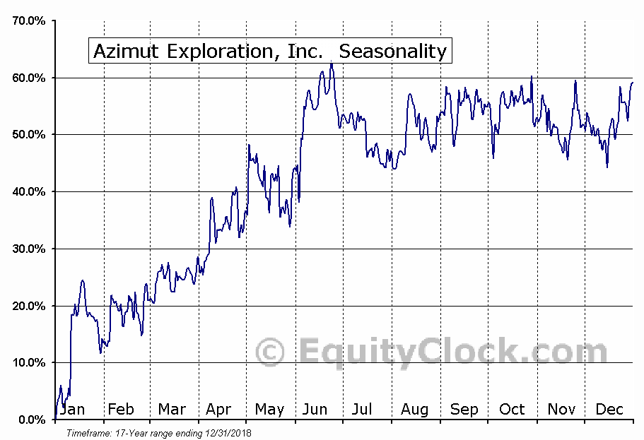 Azimut Exploration, Inc. (TSXV:AZM) Seasonal Chart