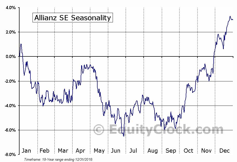 Allianz SE (OTCMKT:AZSEY) Seasonal Chart