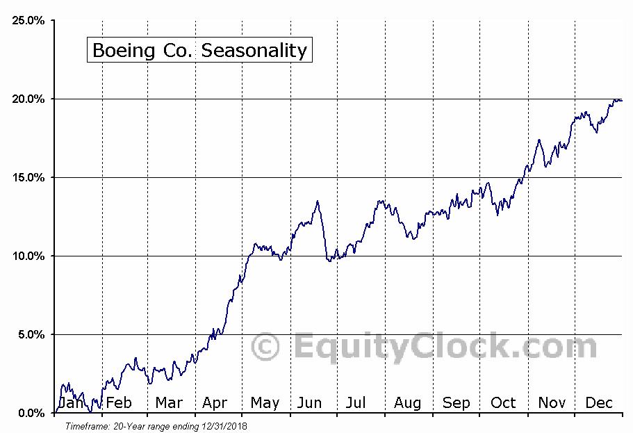 The Boeing Company (NYSE:BA) Seasonal Chart