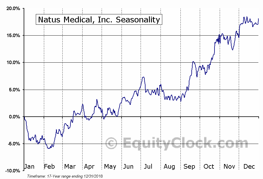 Natus Medical, Inc. (NASD:BABY) Seasonal Chart