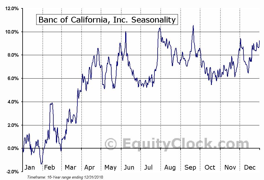 Banc of California, Inc. (NYSE:BANC) Seasonal Chart