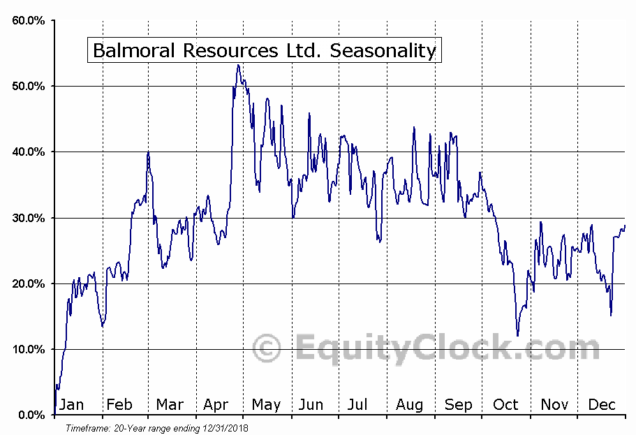 Balmoral Resources (TSE:BAR) Seasonal Chart