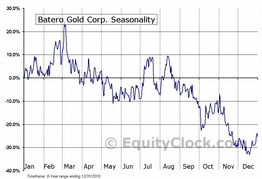 Batero Gold Corp. (TSXV:BAT) Seasonal Chart