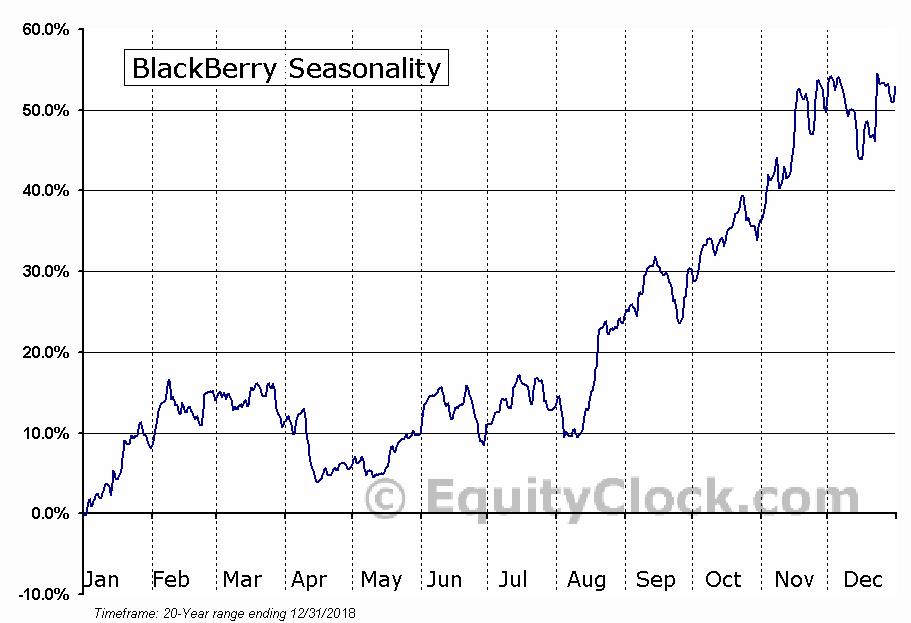 BlackBerry  (TSE:BB) Seasonal Chart